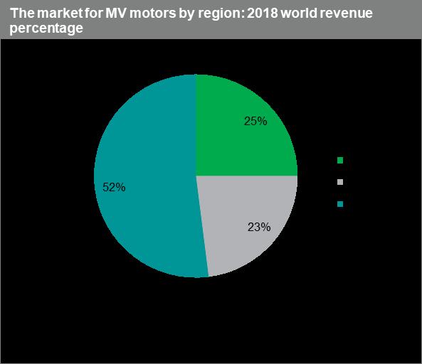 medium voltage motor market posts strong performance despite global economic uncertainty omdia medium voltage motor market posts