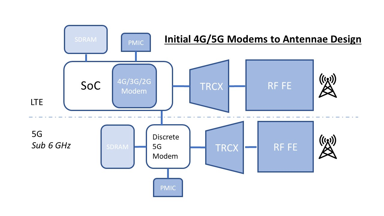 First-generation 5G designs highlight critical importance of modem and RF  integration in future smartphones :: OmdiaOmdia - Informa