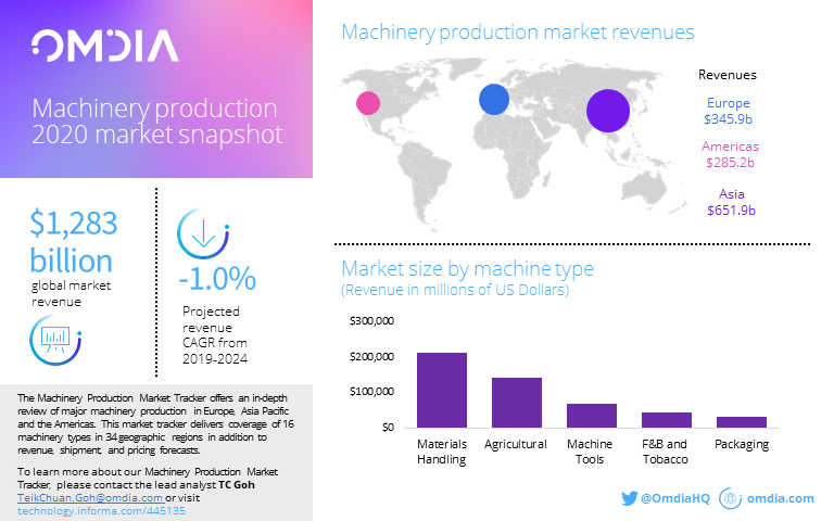karenmagnerinformacom_2020_5_21_21_16_39_omdia-manufacturing-tech_infographic_0520-tcpng