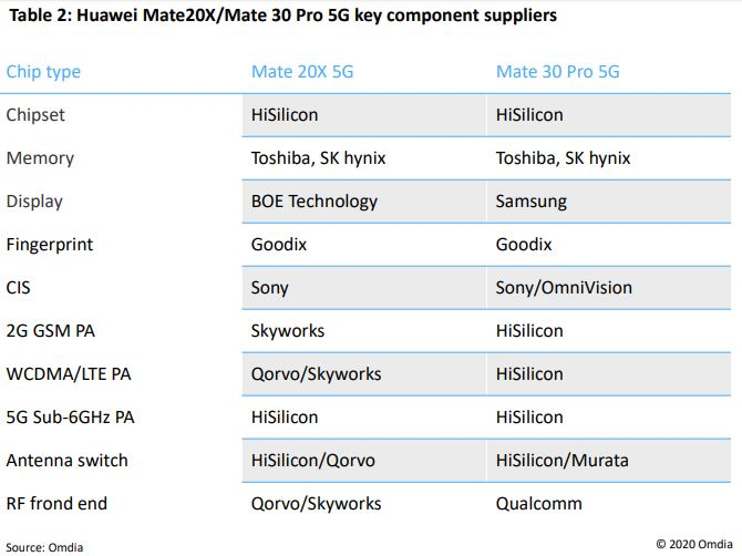 Table 2: Huawei Mate20X/Mate 30 Pro 5G key component suppliers