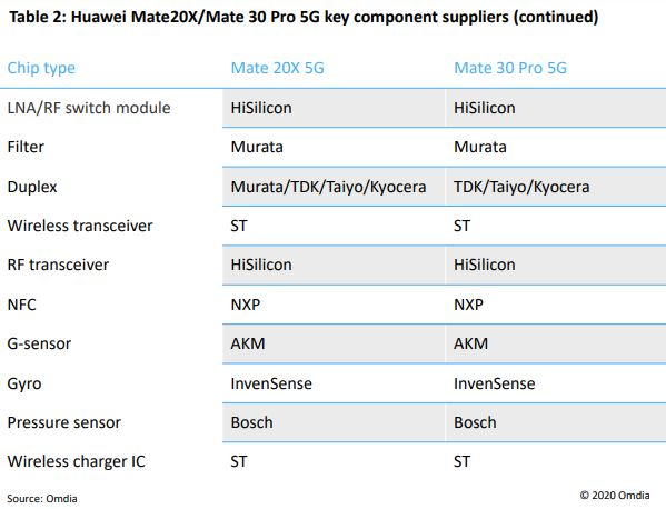 Table 2: Huawei Mate20X/Mate 30 Pro 5G key component suppliers (continued)