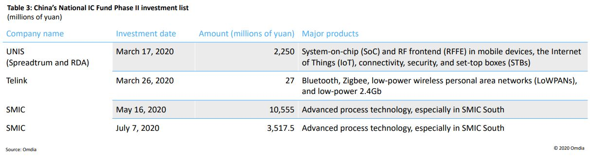 Table 3: China's National IC Fund Phase II investment list (millions of yuan)
