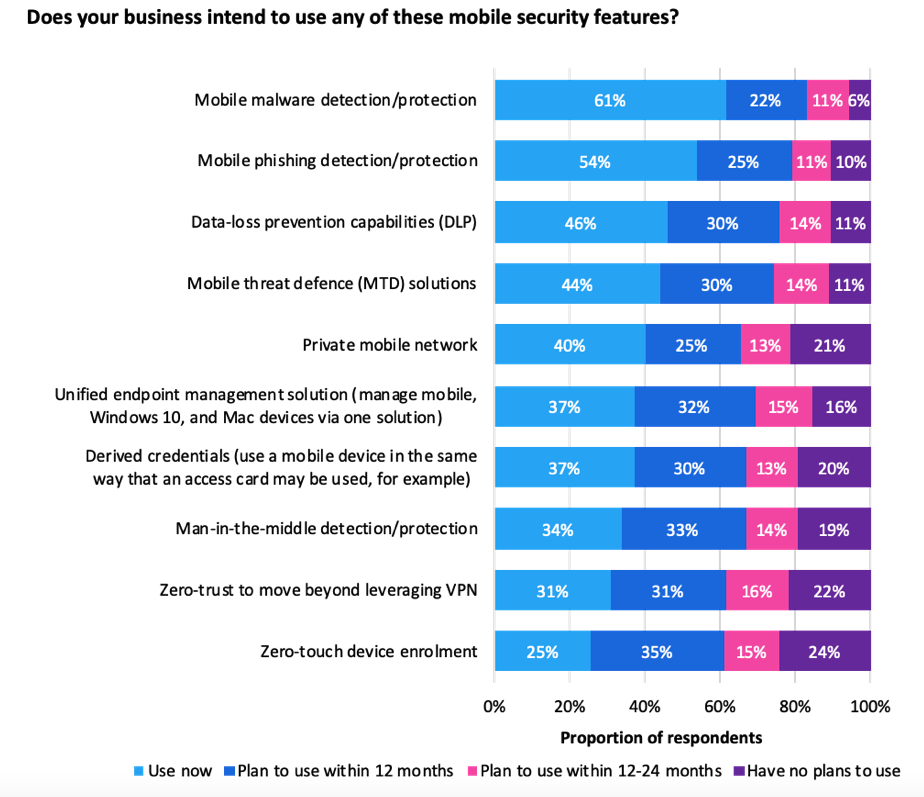 Businesses intend to use a broad mix of mobile security features