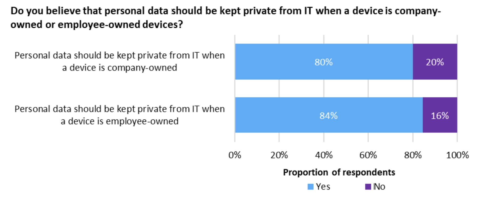 Businesses value personal data privacy