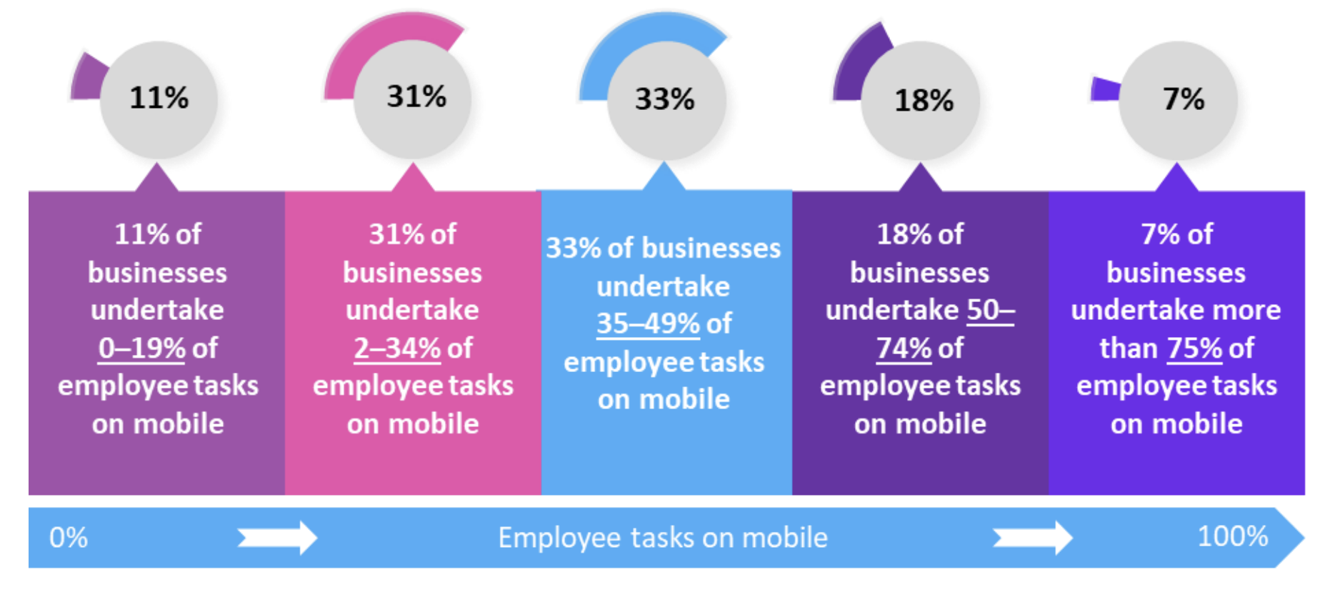 Employee tasks and workflows are moving to mobile