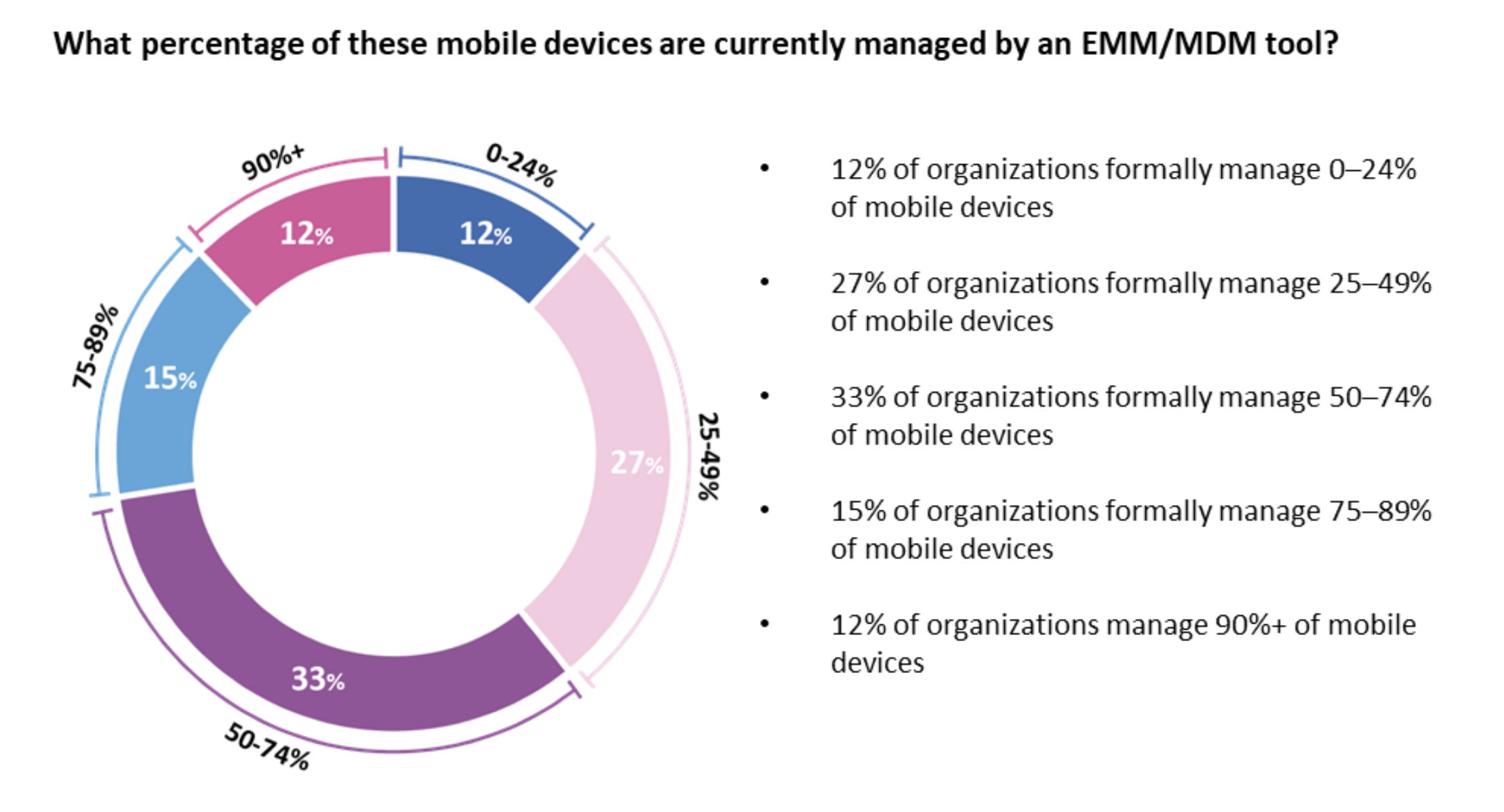 Mobile device management trends