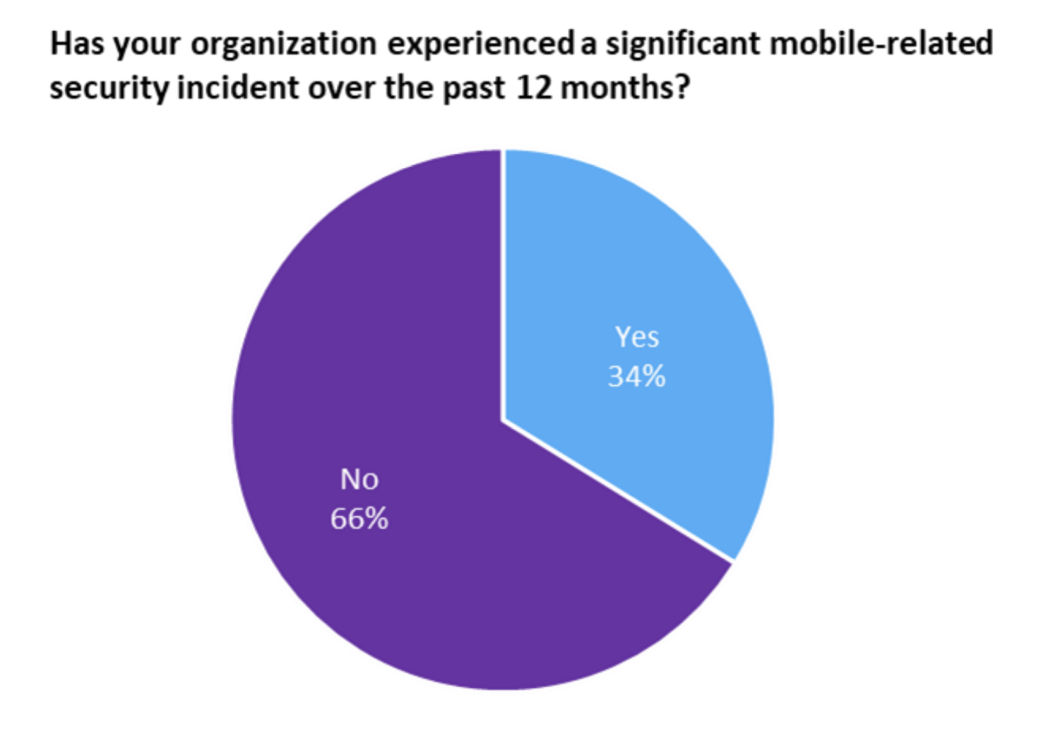 Mobile-related security threats are common