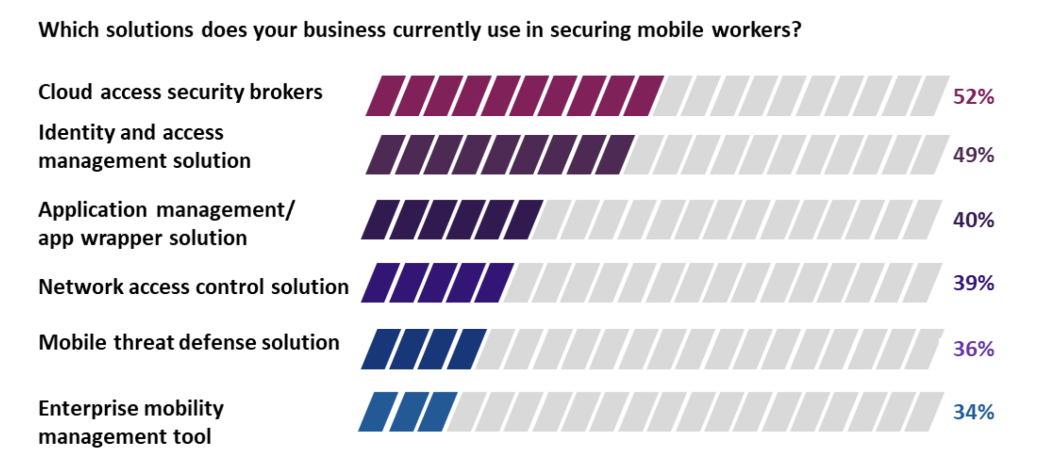 The solutions businesses are relying on to secure mobile workers