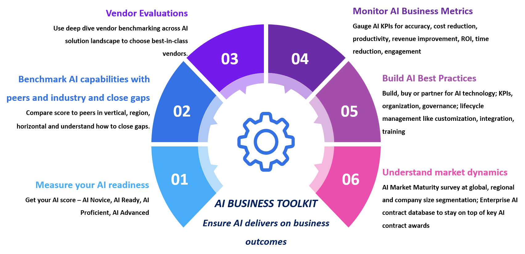AI Business Toolkit from Omdia