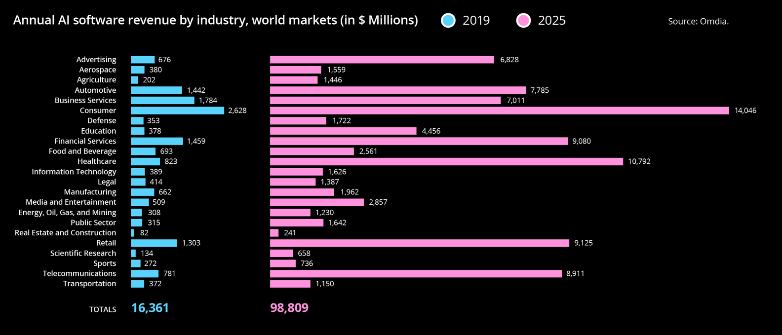 Annual AI software revenue by industry world markets in USD Millions